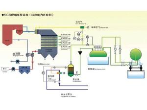 SCR脱硝工艺流程图