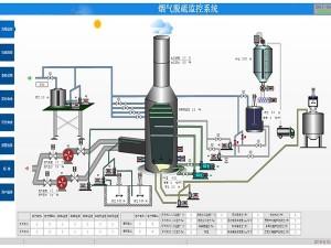 脱硫DCS控制系统