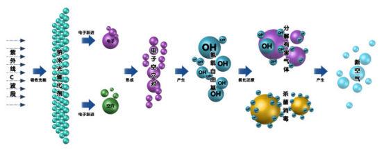 VOCs雷电竞处理--光氧催化法324.jpg